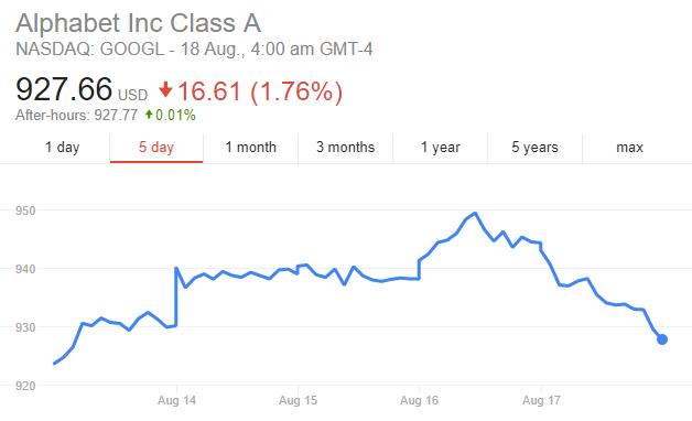 google-share-price-investing-trading