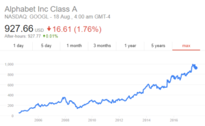 google-share-price-investing-trading1