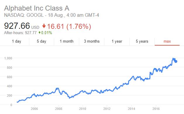 google-share-price-investing-trading1